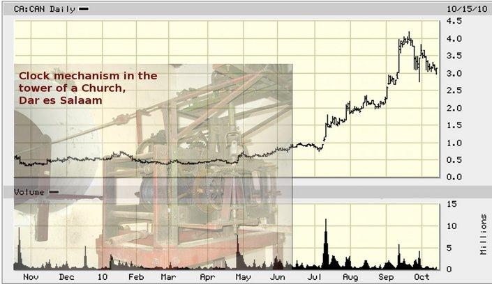 CAN_price_chart.jpg