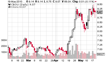 caribou coffee company inc Is caribou coffee the perfect stock click here to add caribou coffee to my watchlist, which can find all of our foolish analysis on it and all your other stocks caribou coffee company, inc nasdaq: cbou no change (000%.