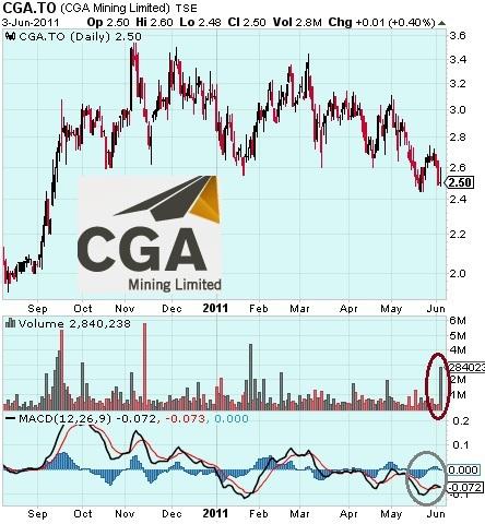 CGA_Minig_-_Chart_-_6_June_2011.jpg