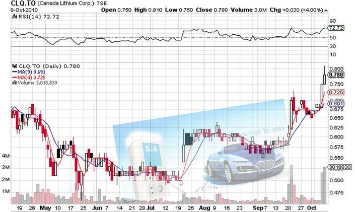 CLQ_price_chart.jpg