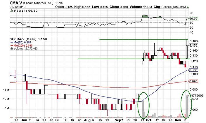 CMA_price_chart.jpg