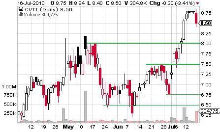 CVTI_chart.jpg