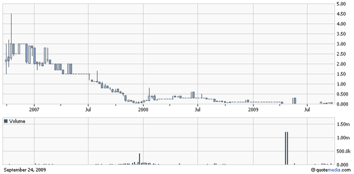 CWLT_chart.png