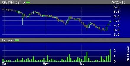 Canaco_Resources_-_Chart_-_26_May_2011.jpg