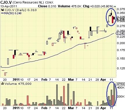 Cerro_Resources_-_Chart_-_14_Apr_2011.jpg