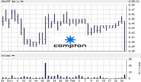 Compton_-_Chart_-_28_Feb_2011.png