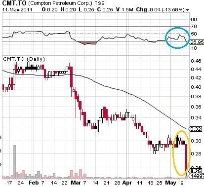 Compton_Petroleum_-_Chart_-_12_May_2011.jpg