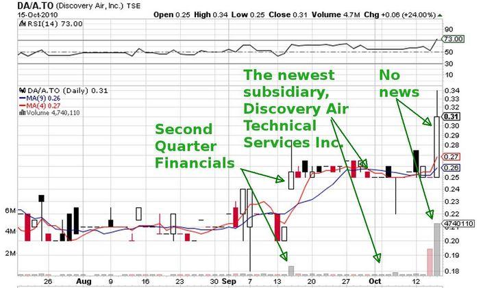 DA_A_price_chart.jpg