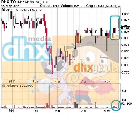 DHX_Media_-Chart-_17_May_2011_New.jpg