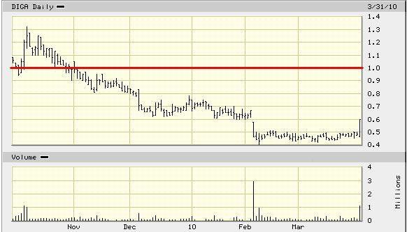 DIGA_price_chart.jpg