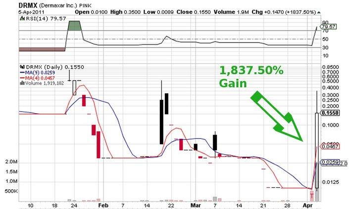 DRMX_price_chart.jpg