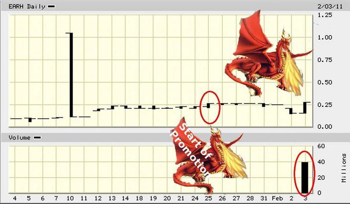 EARH_price_chart_040211.jpg