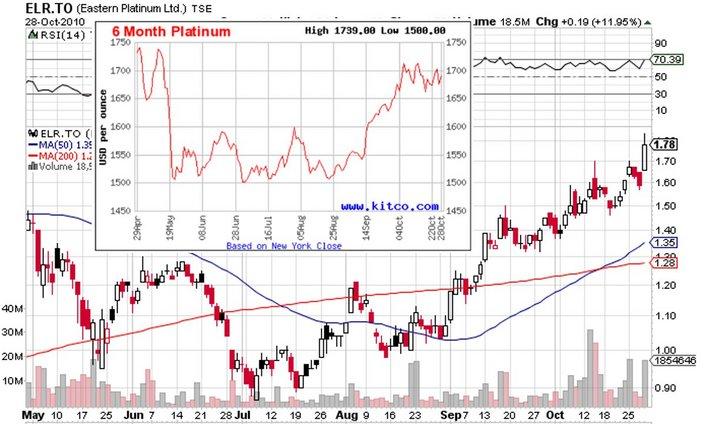 ELR_price_chart.jpg