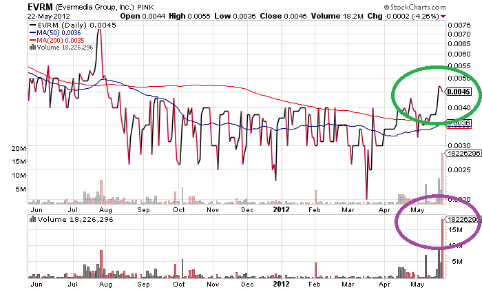 EVRM_chart.png