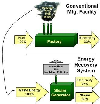 techniques of waste heat recovery
