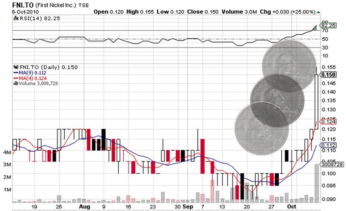 FNI_price_chart.jpg