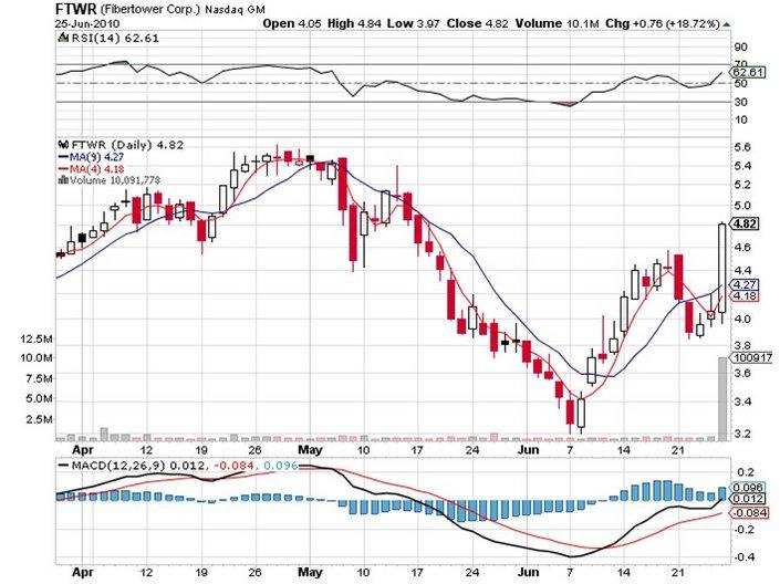 FTWR_price_chart.jpg