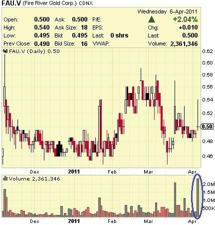Fire_River_Gold_-_Chart.jpg