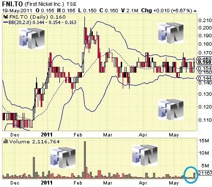 First_Nickel_-_Chart_-_20_May_2011.jpg