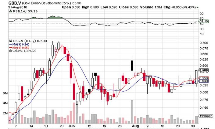 GBB_price_chart.jpg