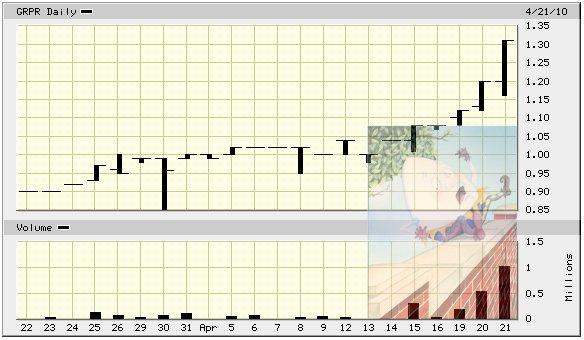 GRPR_price_chart.jpg