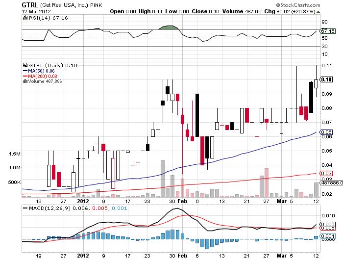 GTRL_chart.png