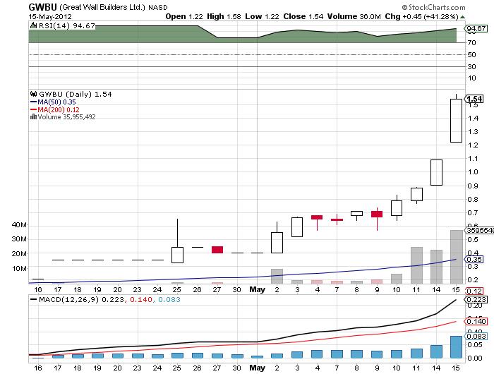GWBU_chart.png