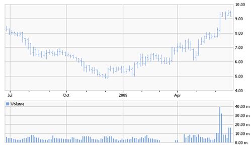 GW chart