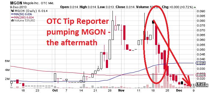 MGON_chart.png