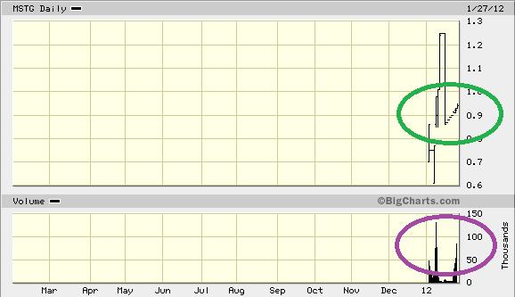 MSTG_chart1.png