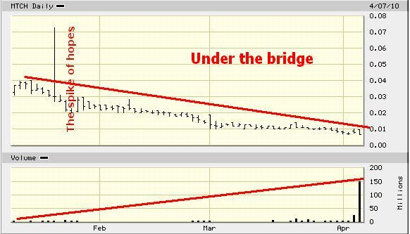 MTCH_price_chart.jpg