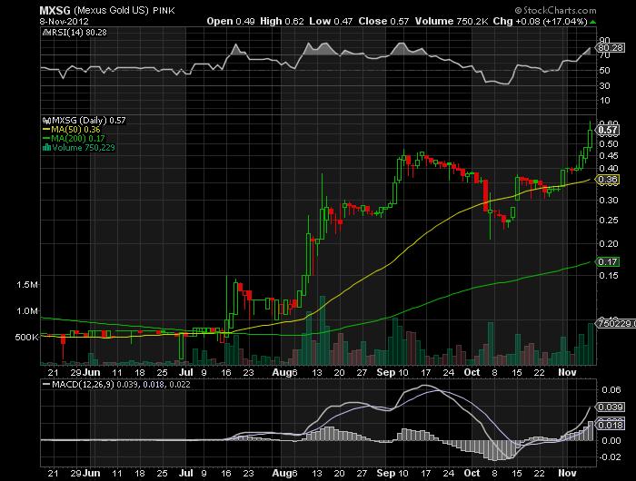 MXSG_chart.png