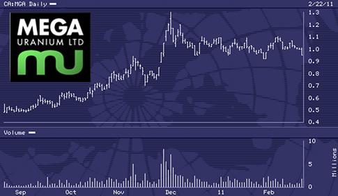 Mega_Uranium_-_Chart.png
