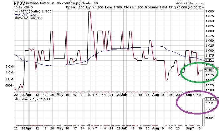 NPDV_chart.png