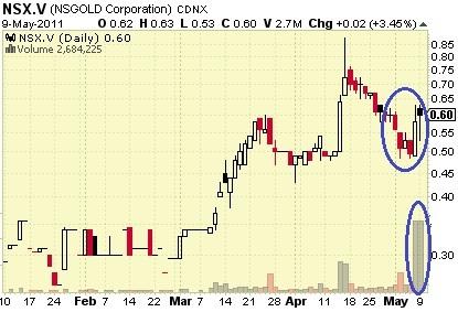 NSGold_-_Chart_-_10_May_2011.jpg