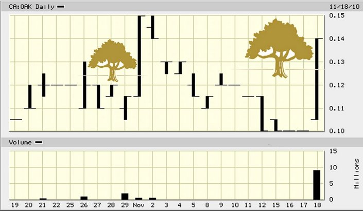 OAK_price_chart.jpg