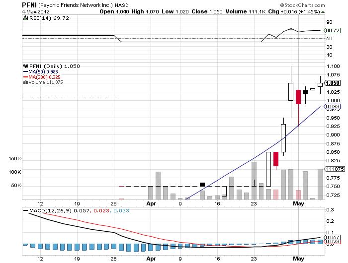 PFNI_chart.png