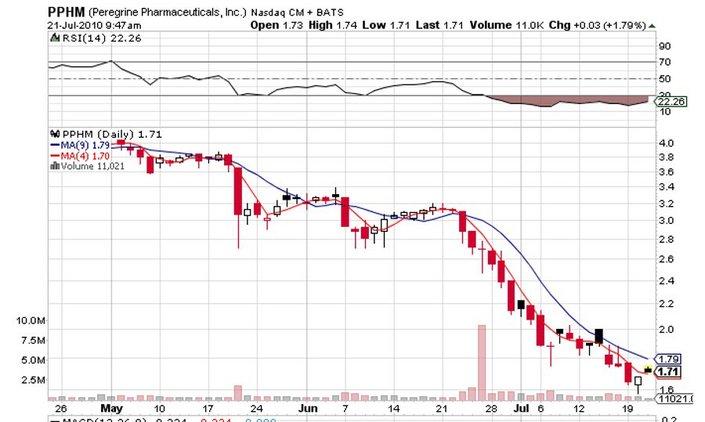 PPHM_price_chart.jpg