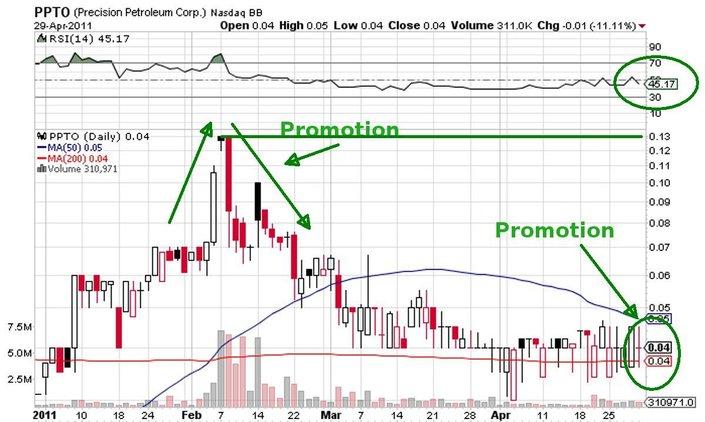 PPTO_price_chart.jpg