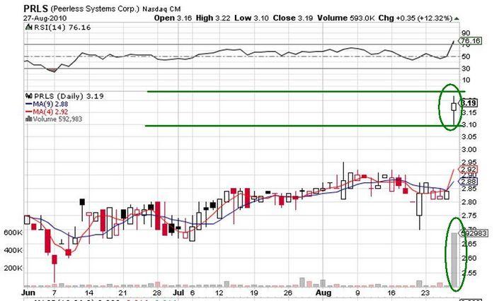 PRLS_price_chart.jpg