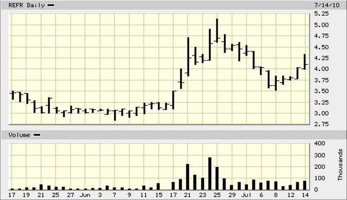 REFR_price_chart.jpg
