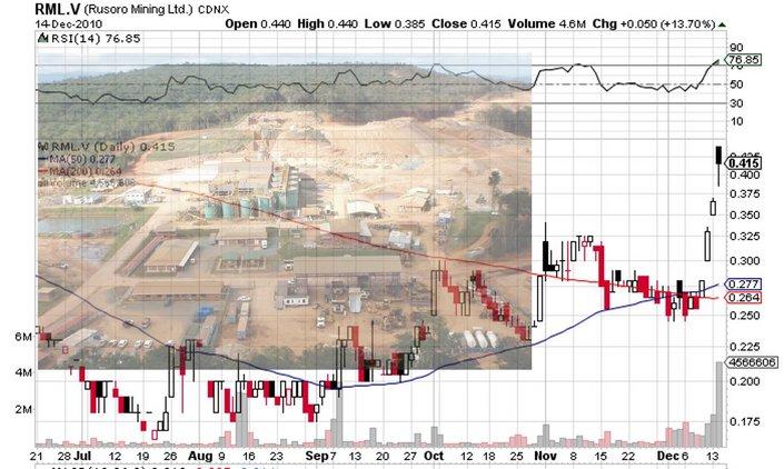 RML_price_chart.jpg