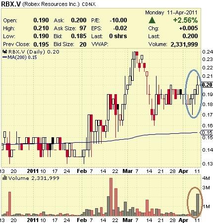 Robex_-_Chart_-_12_Apr_2011.jpg