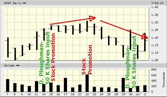 SHIP_price_chart_020710.jpg