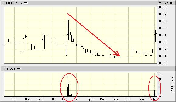 SLMU_chart.png