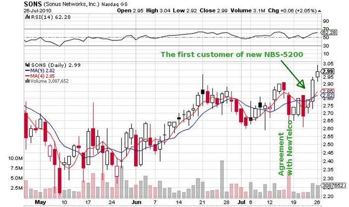 SONS_price_chart.jpg