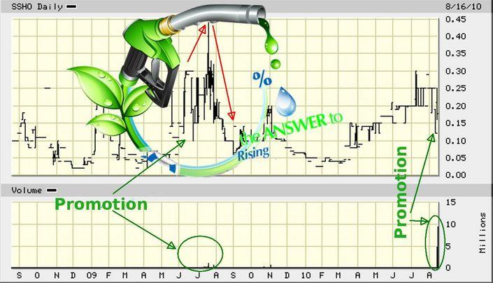 SSHO_price_chart.jpg