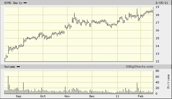 SYMC_stock_chart.jpg