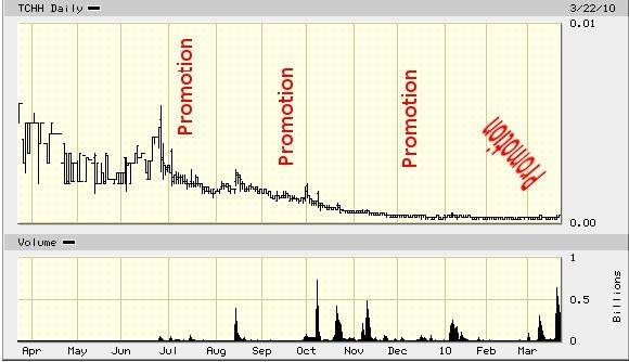 TCHH_price_chart.jpg