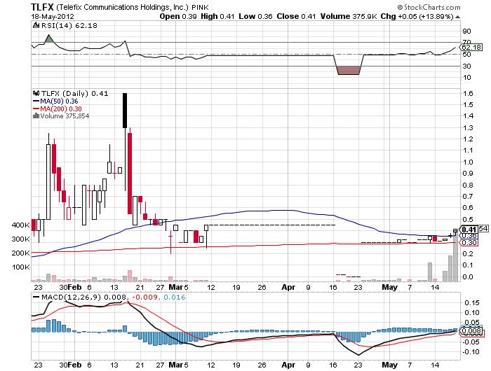 TLFX_chart.png